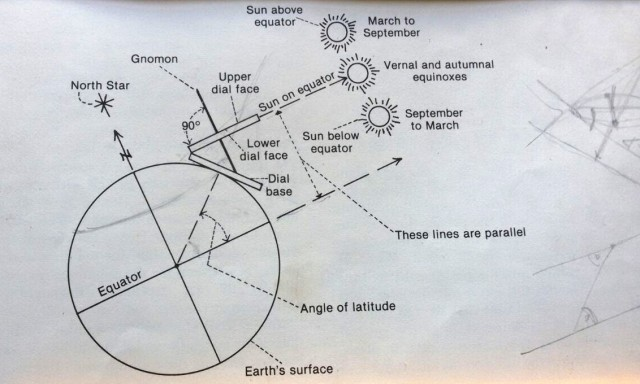 folding sundial
